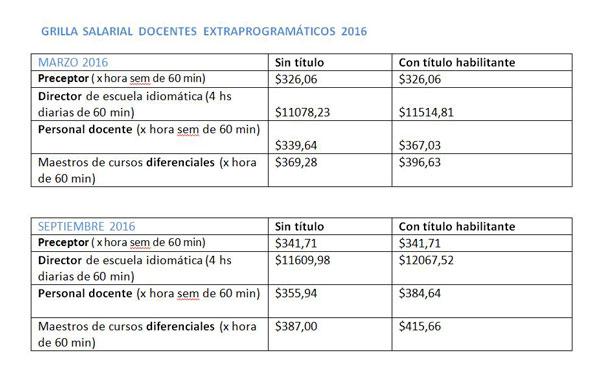 Grilla salarial docentes extraprogramticos 2016
